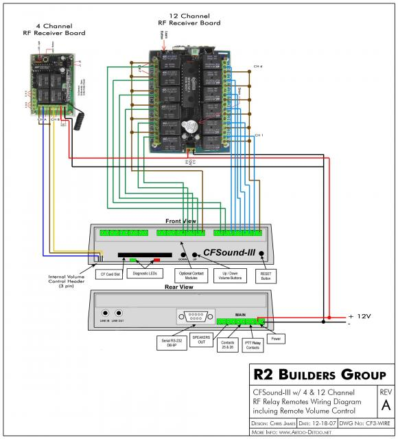 CF3 and RF Remote Wiring Diagram (JPG Version)